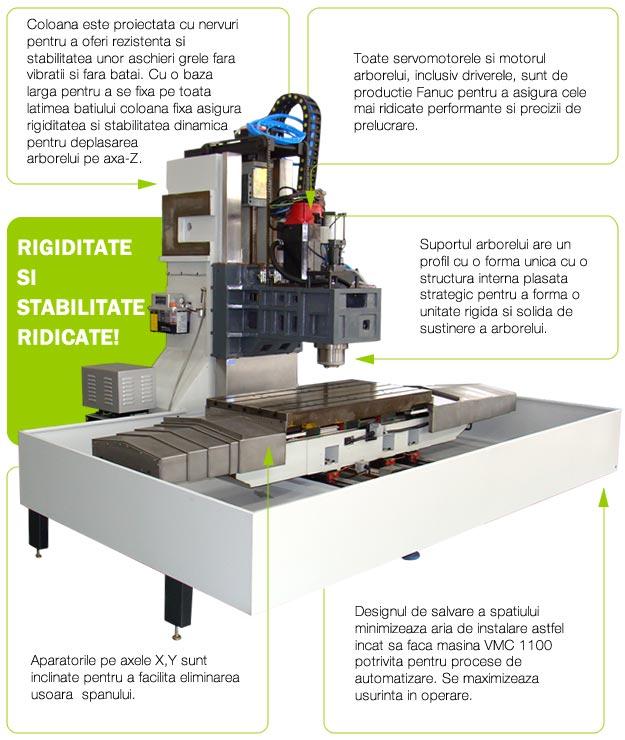rigiditate si stabilitate ridicate profimach VMC 1100